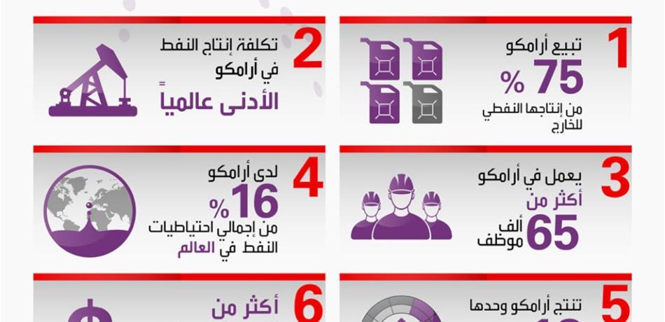 إنفوغرافيك 6 حقائق مهمة عن شركة أرامكو